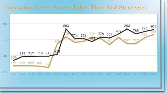 Credit Score Improvement Chart