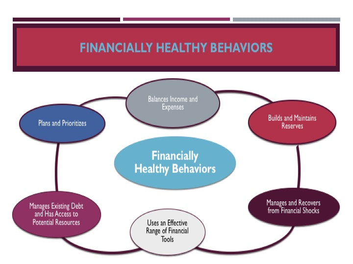 Financially Healthy Behaviors