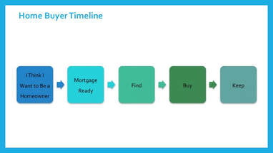First Time Home Buyer Timeline